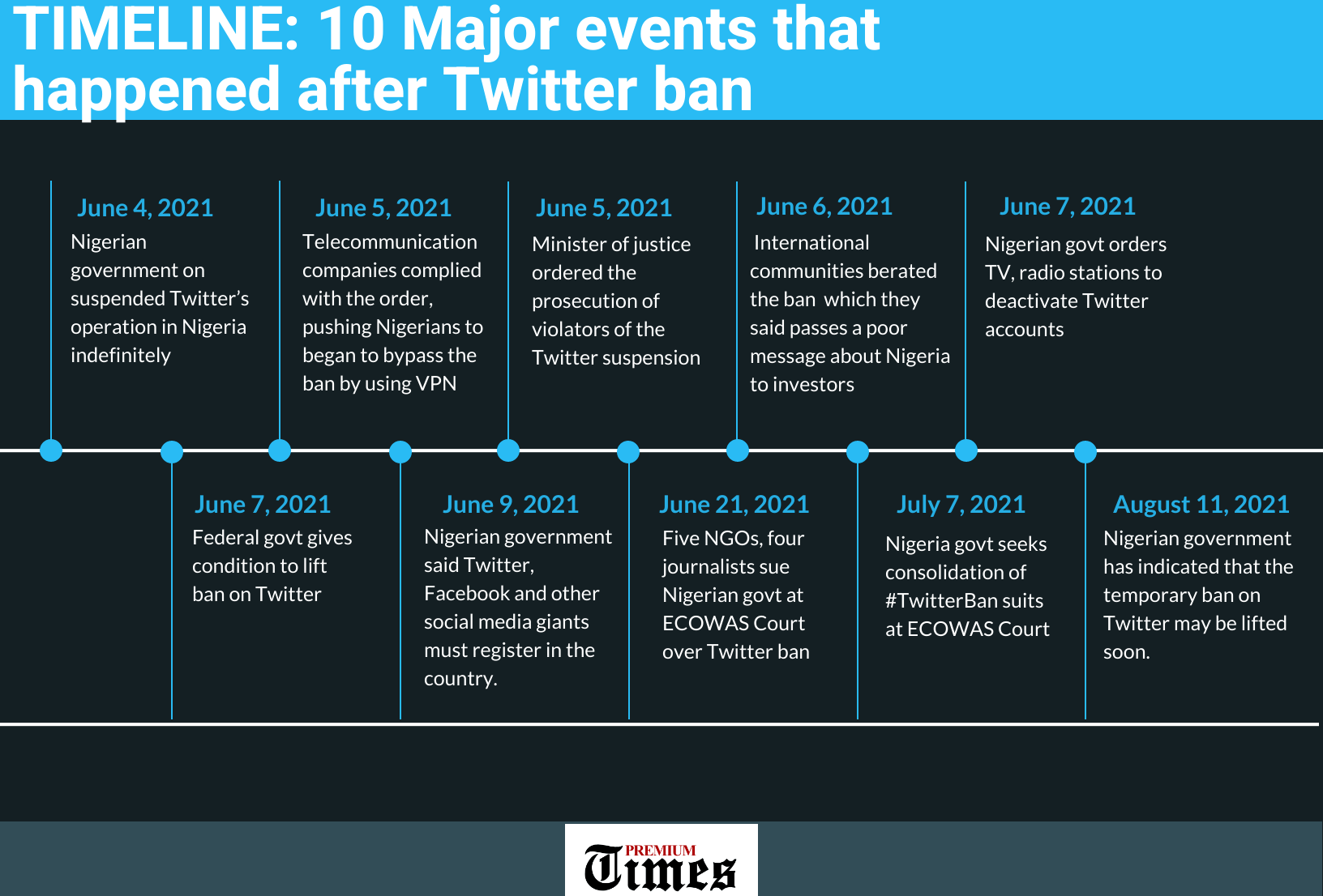 A Timeline Infographic