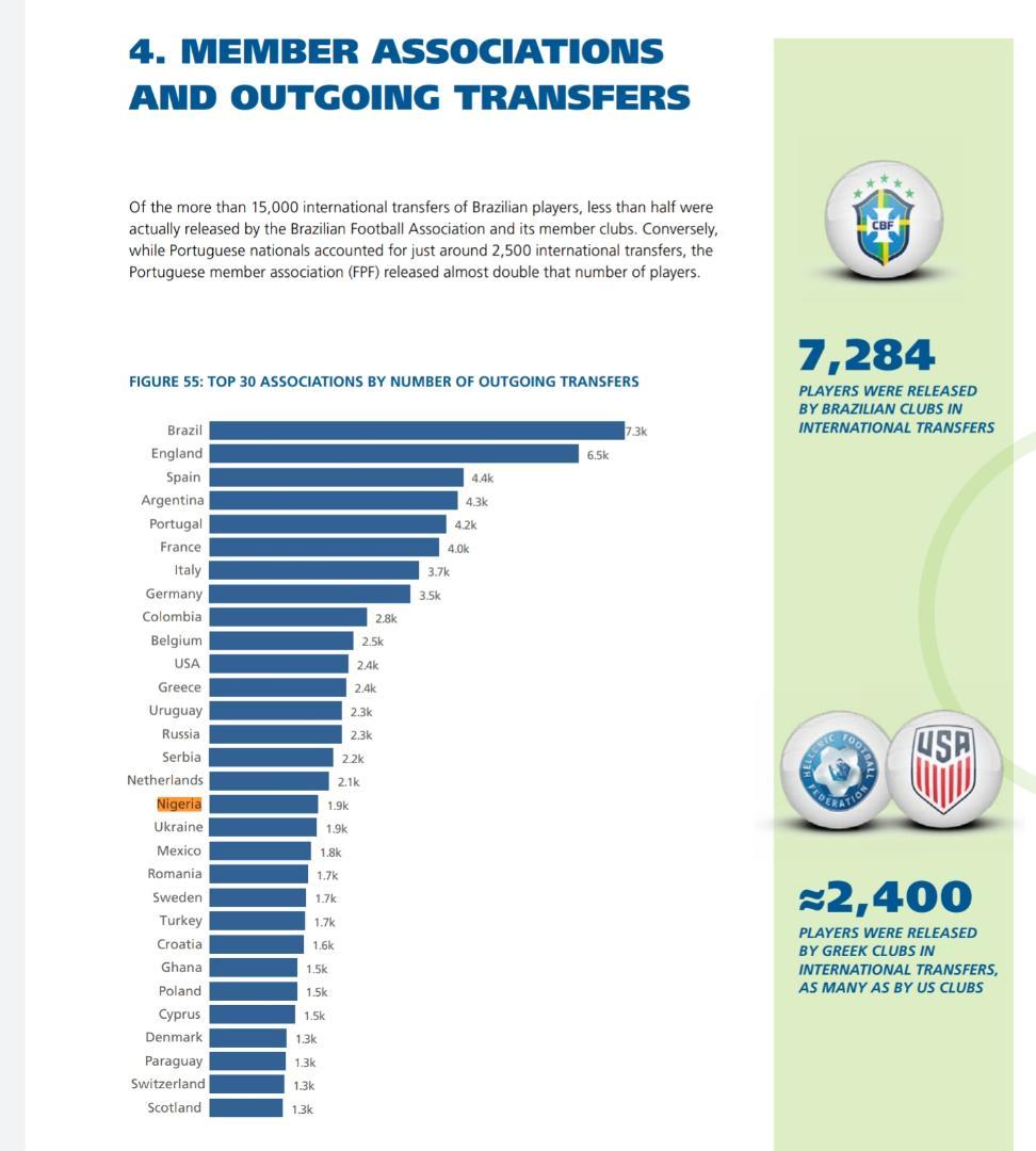 nigerian players transfer record