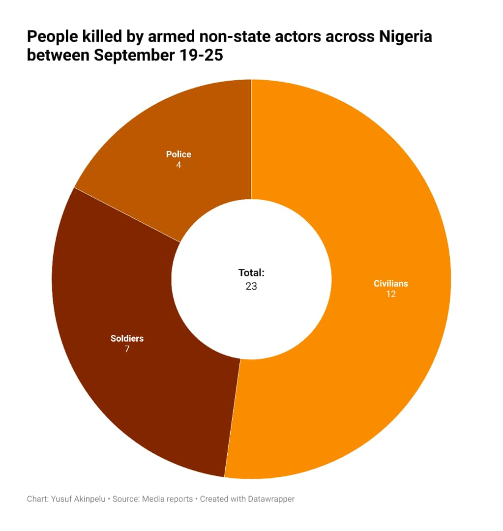 Number of Nigerians killed by armed non-state actors last week