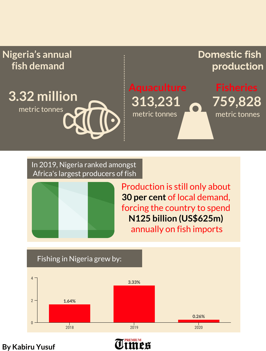 Infographics showing fish production in Nigeria