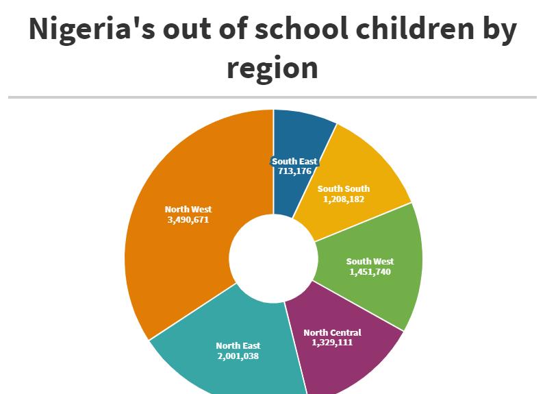 Regional out-of-school children