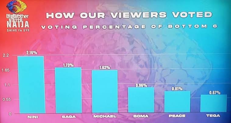 How fans voted for their best housemates.