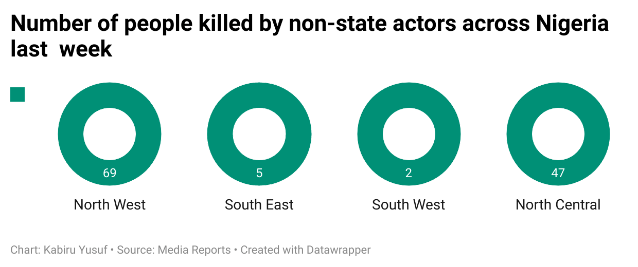 Number-of-people-killed-by-non-state-actors-across-nigeria-last-week
