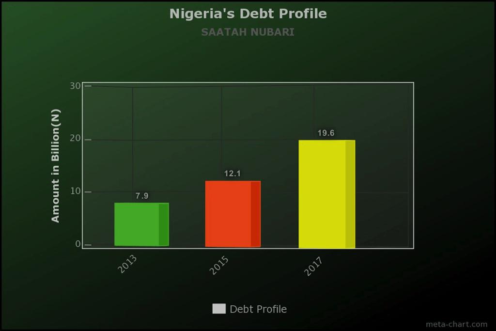 Debt - Nubari 1