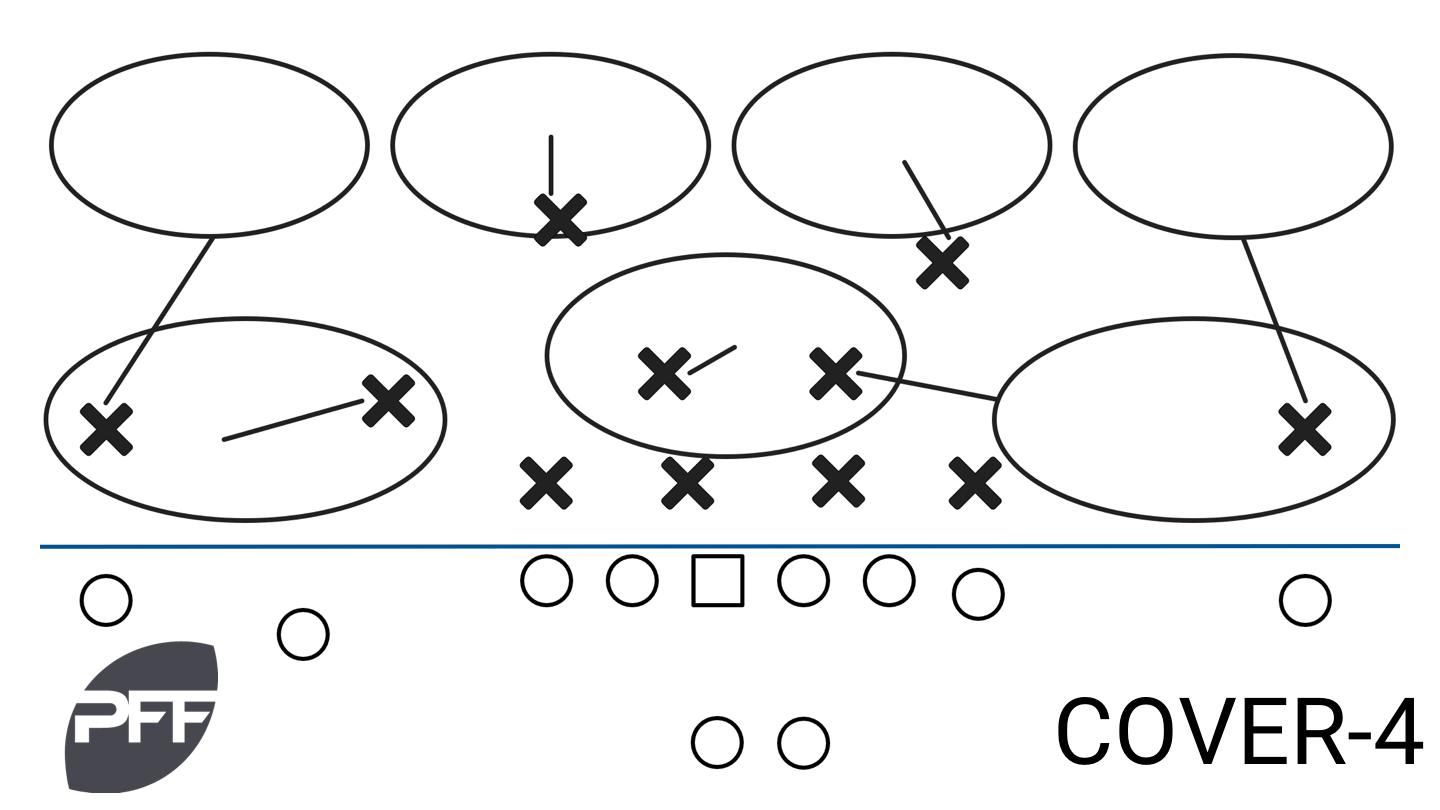 Taking A Closer Look Examining The Nfl S Coverage Scheme