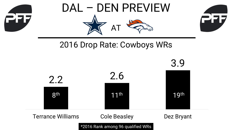 Nfl Week 2 Preview Cowboys At Broncos