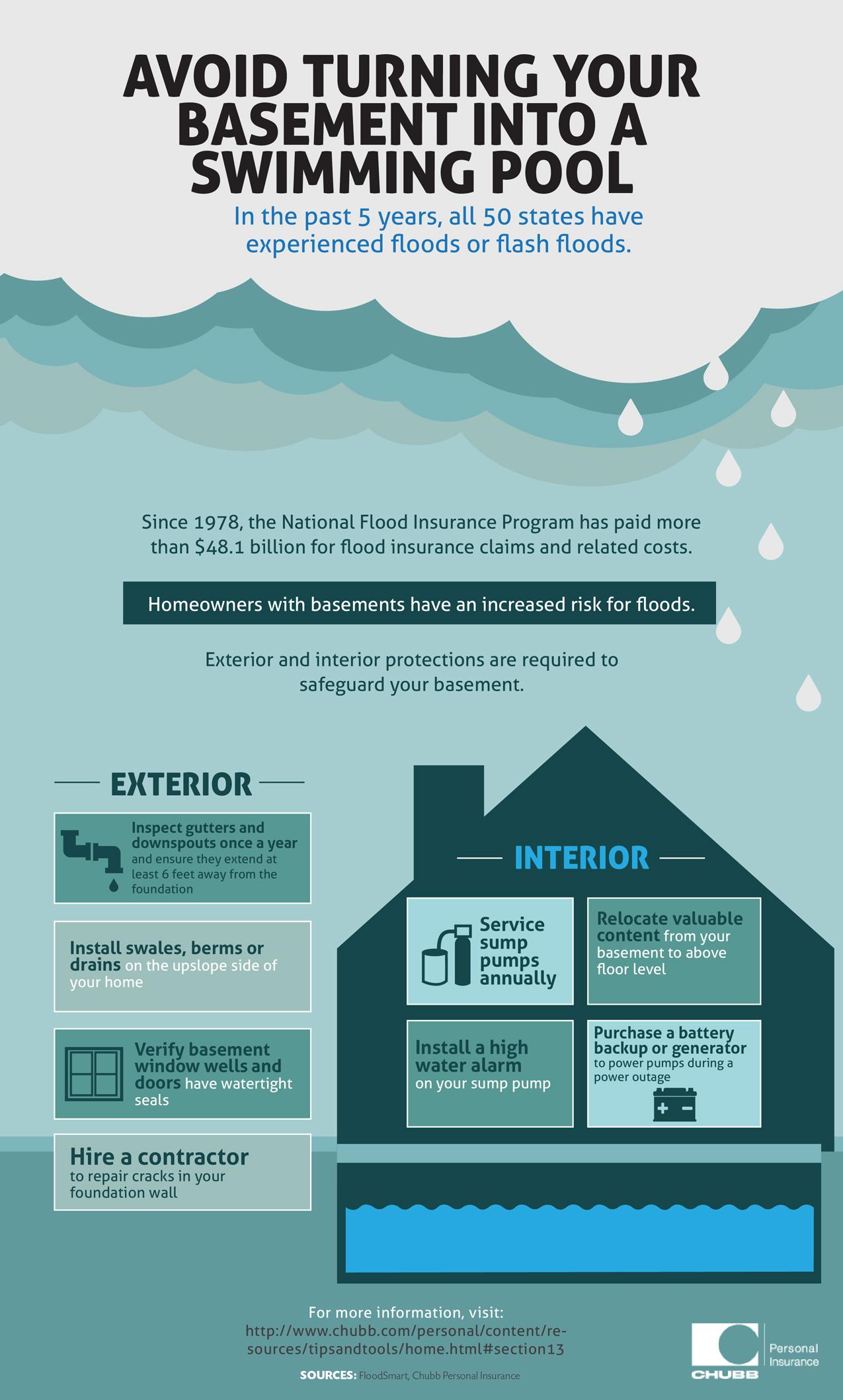 Best Flood Insurance