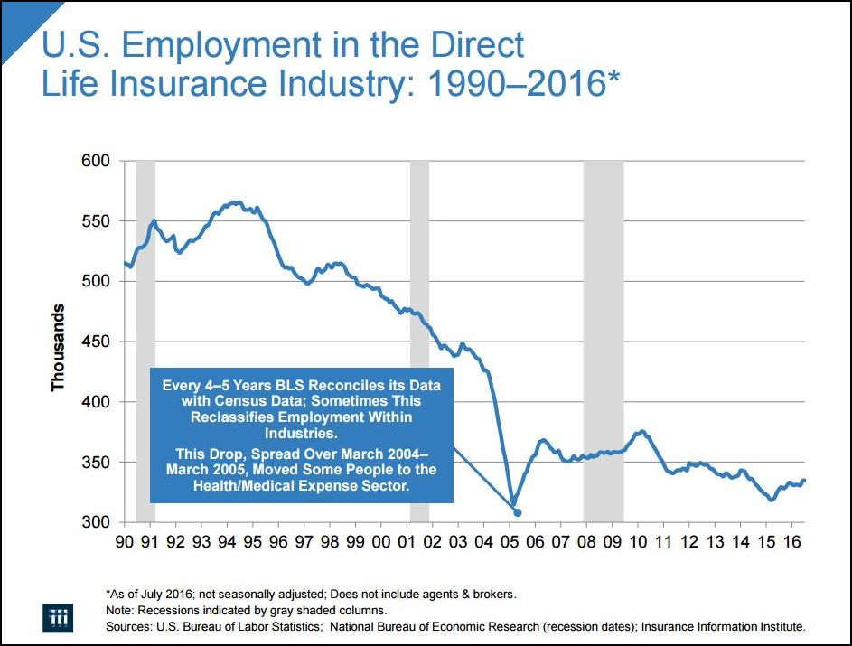 U.S. Employment in the Direct Life Insurance Industry: 1990-2016