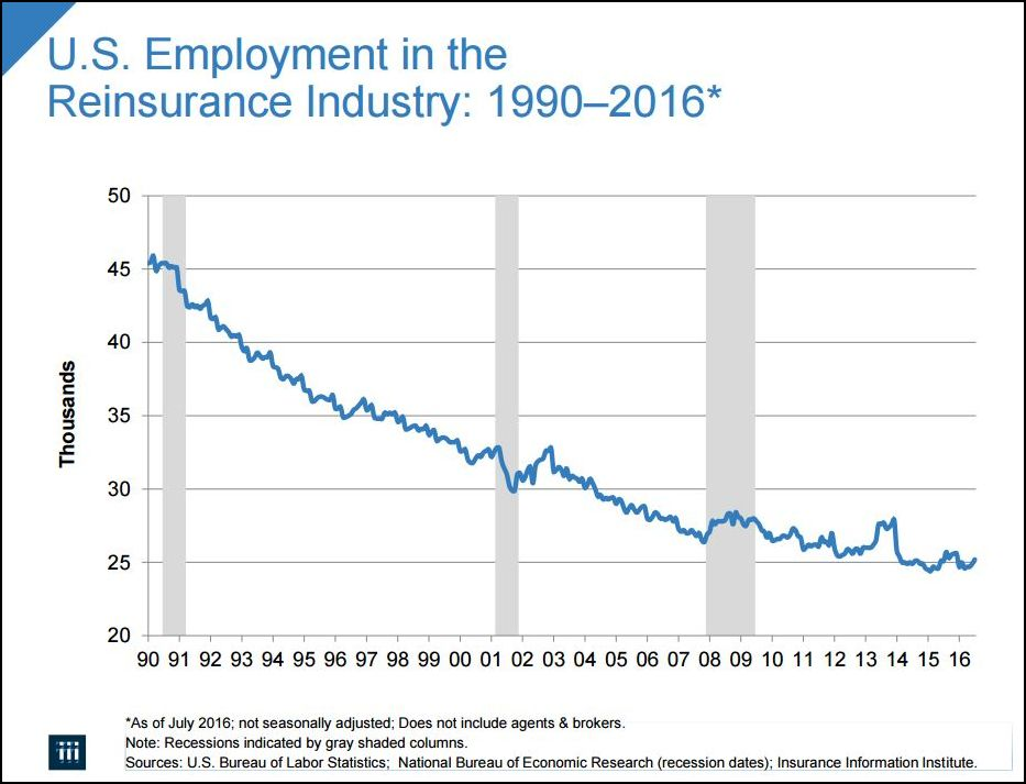 U.S. Employment in the Reinsurance Industry: 1990-2016