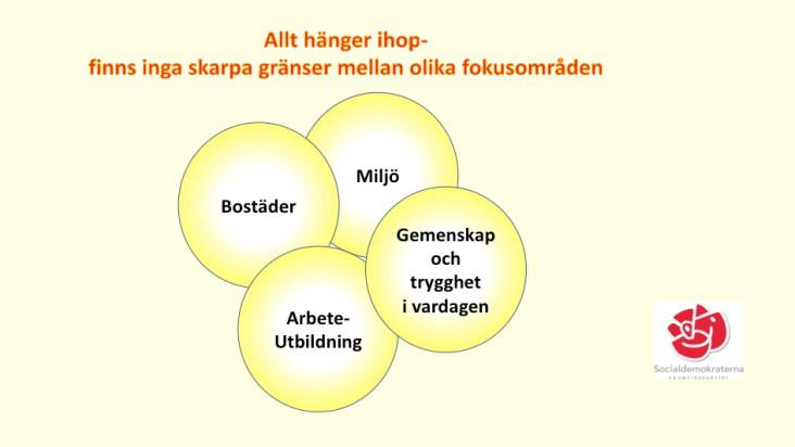 Fyra nyckelområden som går in i varandra.