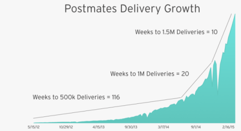 http://nextjuggernaut.com/blog/postmates-business-model-revenue-how-postmates-works/