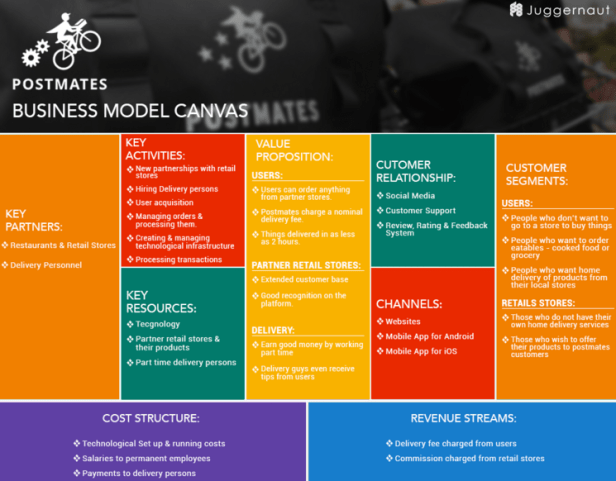 postmates biz model canvas