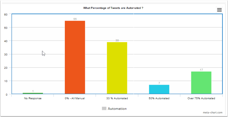 What Percentage of Tweets are automated ?