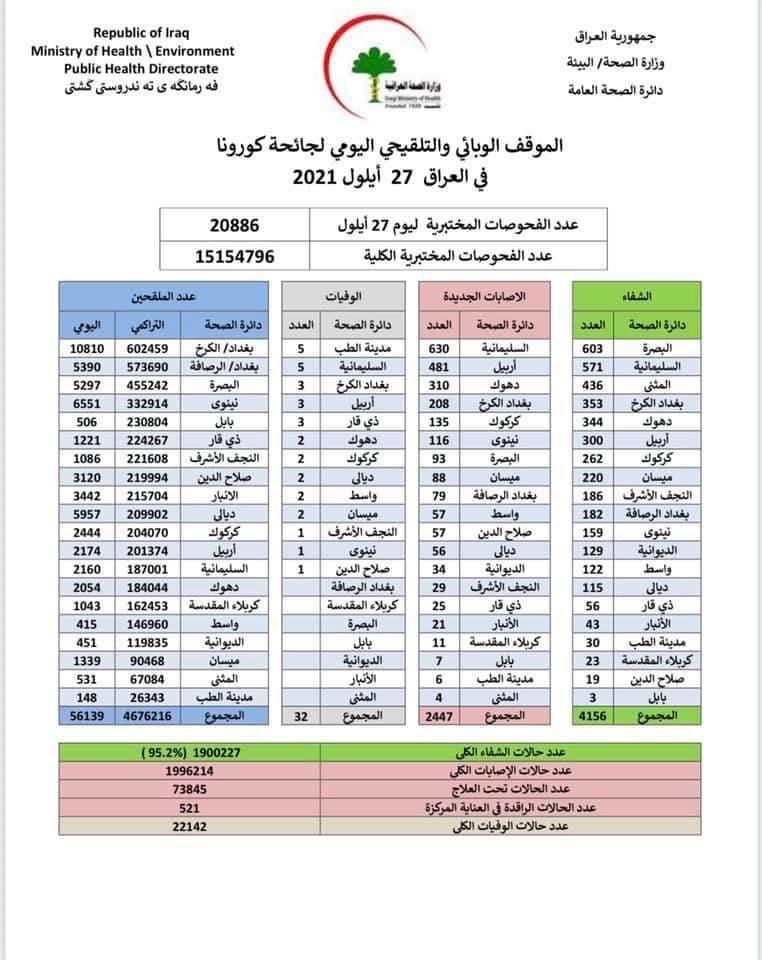 أكثر من ألفي اصابة جديدة و32 حالة وفاة بكورونا في العراق