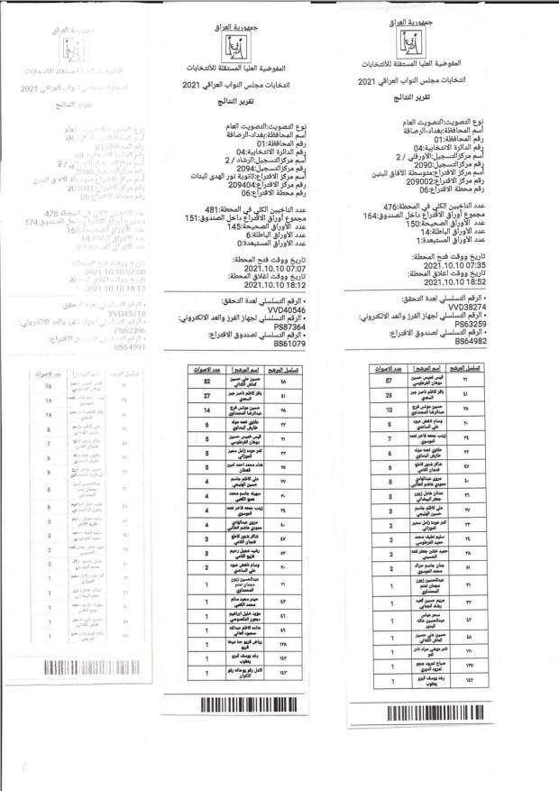 شفق نيوز تنشر نتائج محطات الاقتراع المحجورة