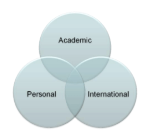 International Primary Curriculum (IPC)