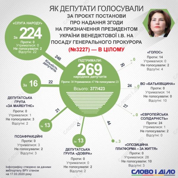 Венедиктова назначена генпрокурором – кто голосовал за ...