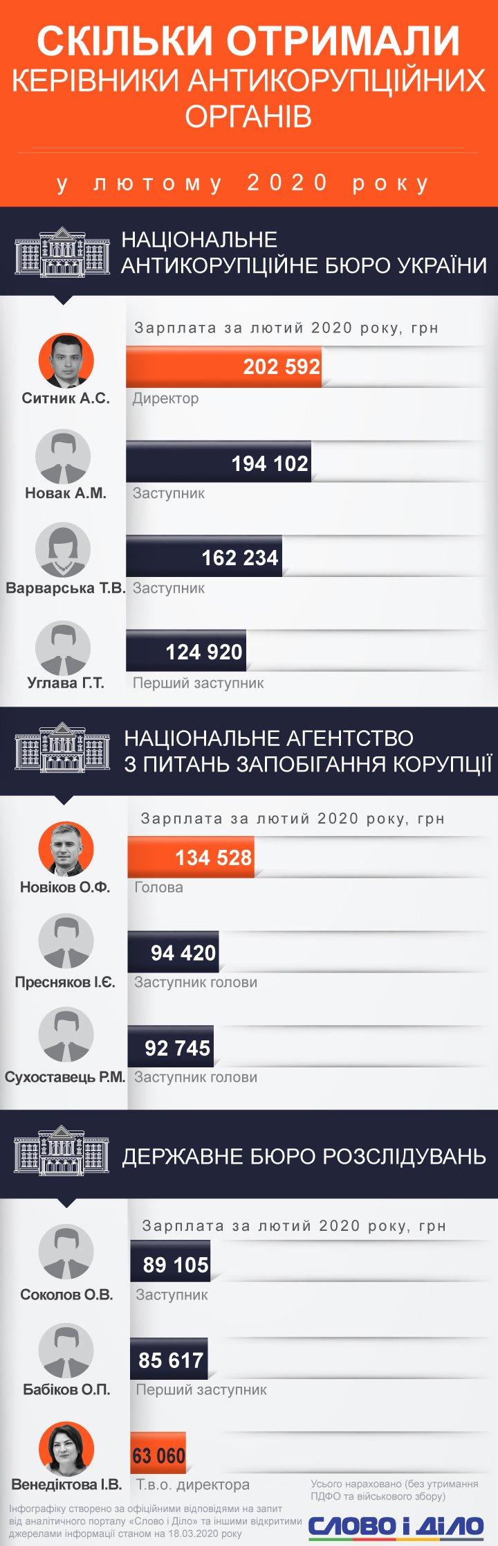 Найвищі зарплати в лютому були в Національному антикорупційному бюро України. Артем Ситник заробив понад 200 тисяч.