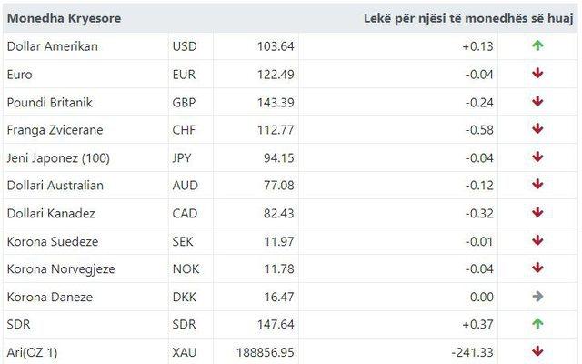 Euro dhe poundi në pikiatë! Ja me sa këmbehet monedha e huaj sot