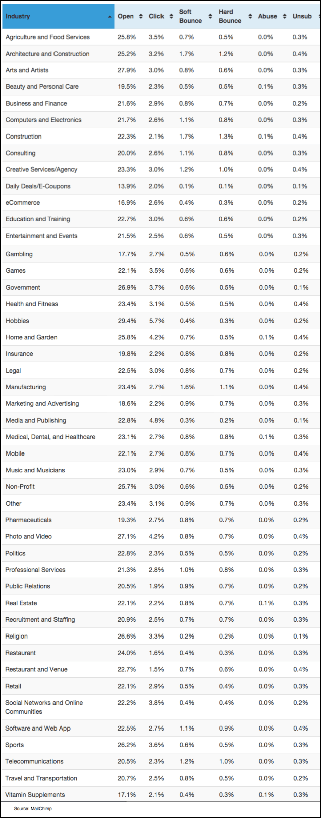 Industry Avg Unsubscribe Rate MailChimp_FINAL