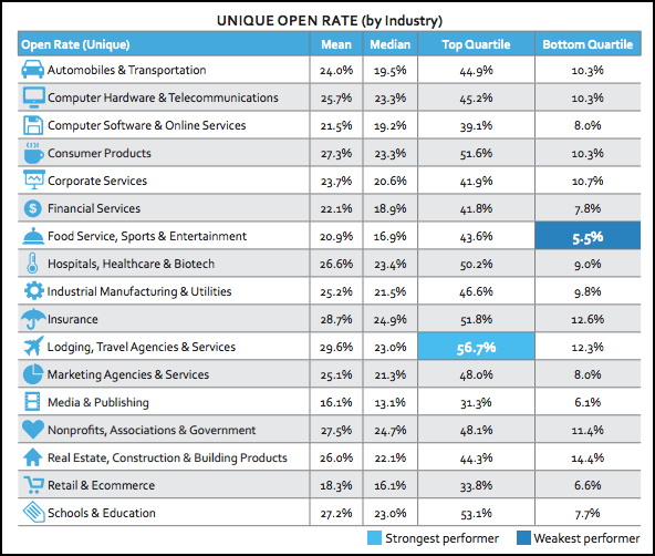 Source: 2015 Email-Marketing Metrics Benchmark Study 2015 by Silverpop