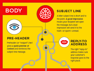 Anatomy of a Great Email Template