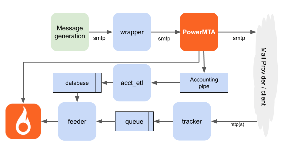 Full architecture of PowerMTA tracking solution