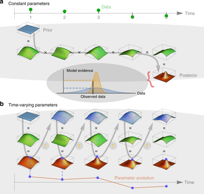 Bayesian model selection for complex dynamic systems | Nature ...