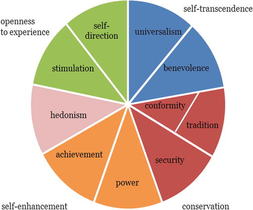 Well-Being and Personal Values in Europe | SpringerLink