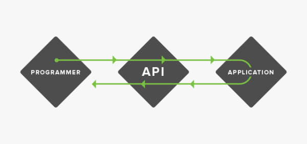What Is an API & Why Does It Matter? | Sprout Social