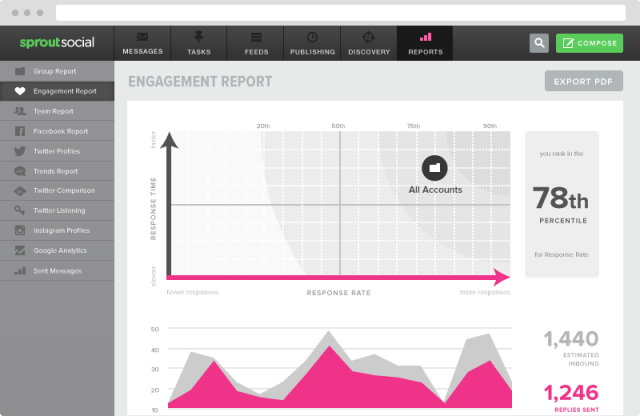 engagement report