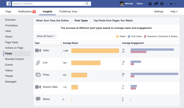 Facebook Video Analytics
