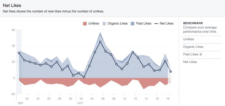 facebook net likes metrics