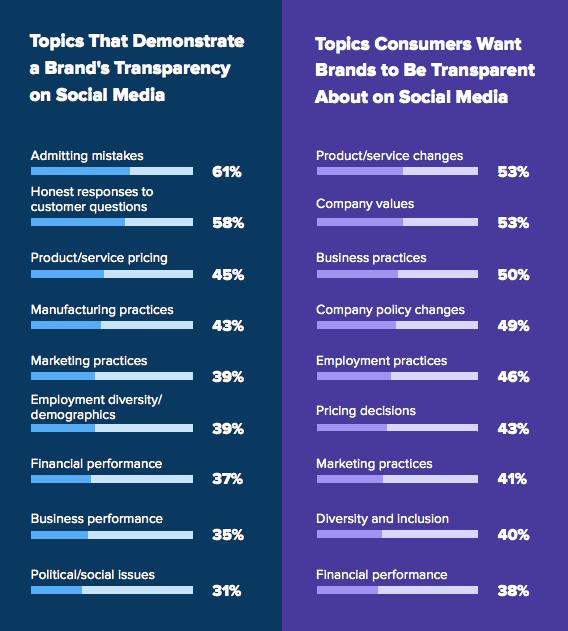 BGR transparency on social media stats