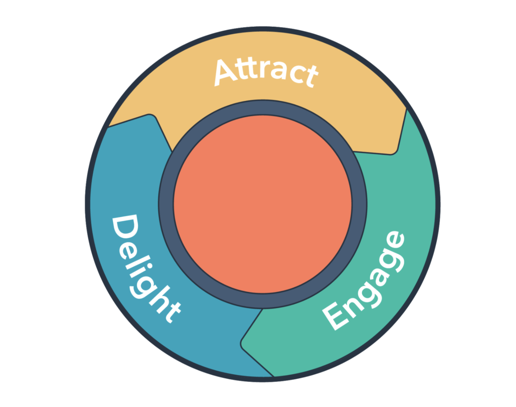 inbound marketing cycle: attract, engage, delight