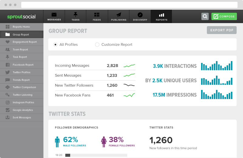 Sprout social dashboard