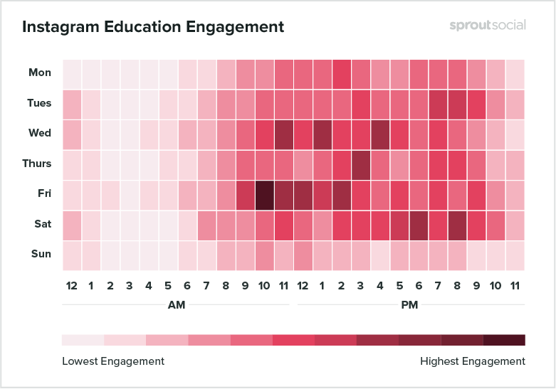 instagram education engagement