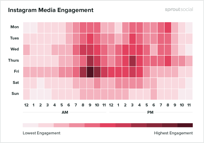 instagram media engagement