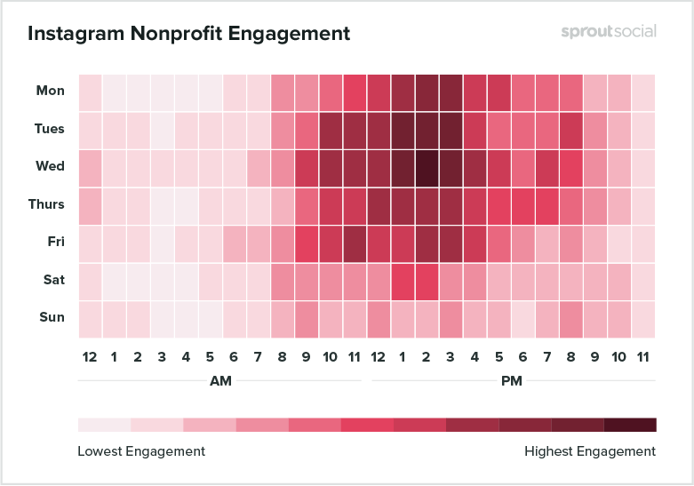 instagram nonprofit engagement