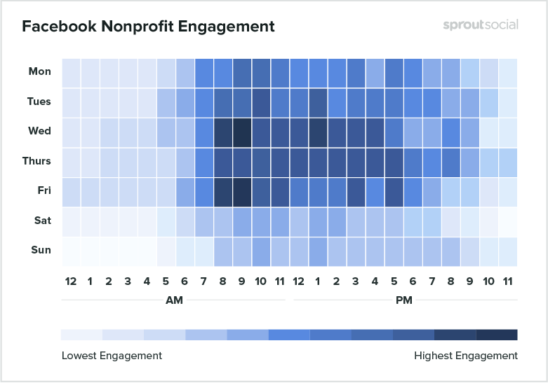 Facebook nonprofit engagement