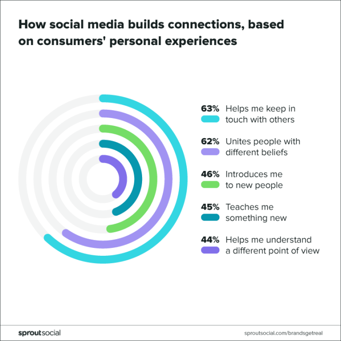 how social builds connection