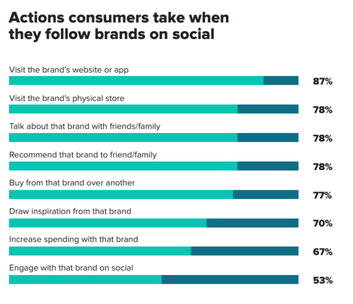 According to Sprout's Social Index, social media for retail is growing as consumers engage more and more with brands