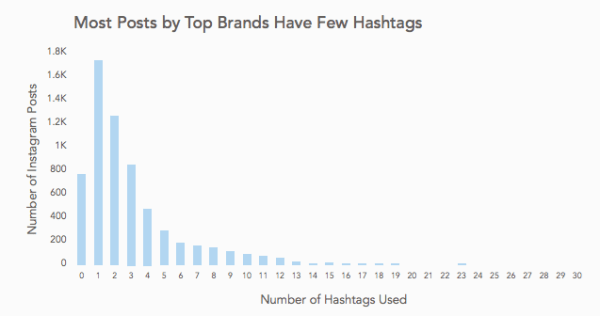 """Many brands take a """"less is more"""" approach to Instagram hashtags"""
