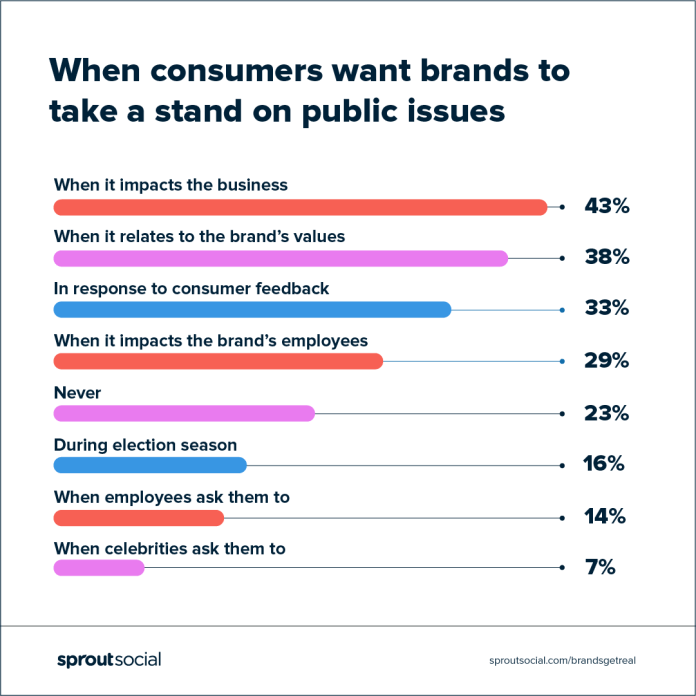 chart: when consumers want brands to take a stand