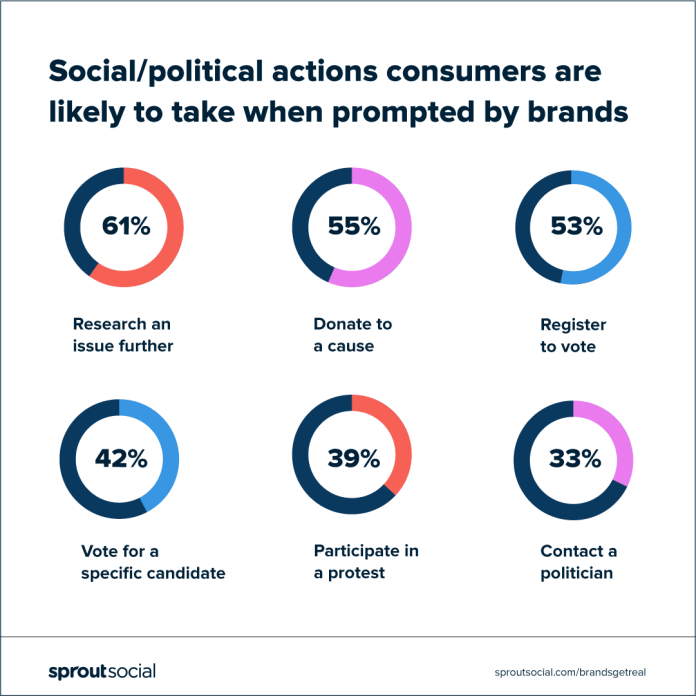 chart: consumers are more likely to take positive actions on social issues when prompted by brands