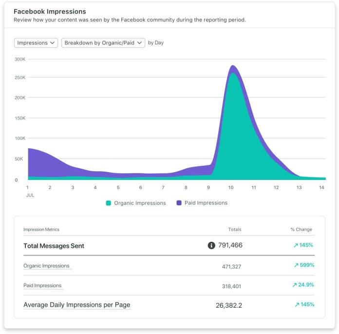 Sprout Social Facebook business page impressions