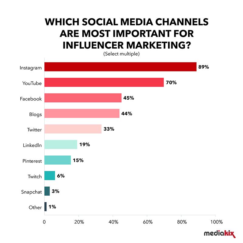 Instagram est toujours le meilleur canal de marketing d'influence