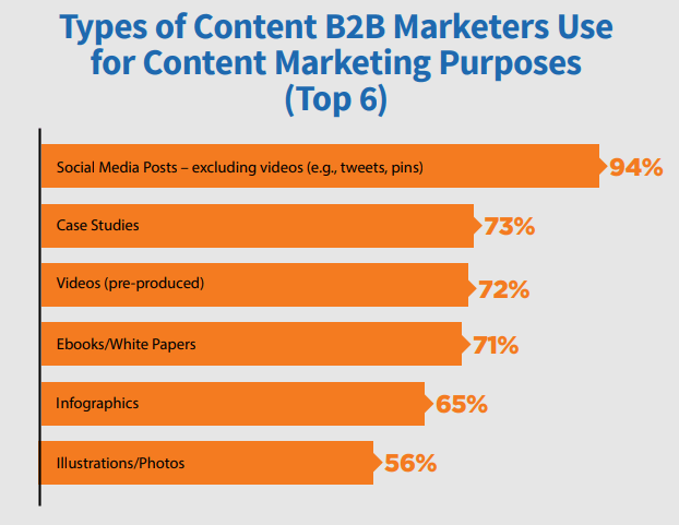 most popular types of b2b content