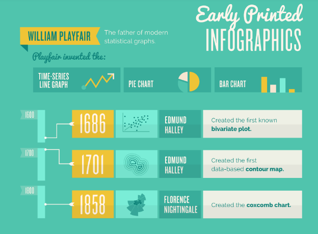 infographic on history of infographics