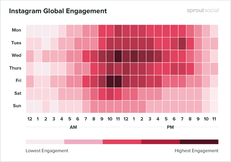 Instagram global engagement chart